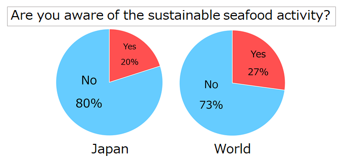 The results of our survey (Are you aware of the sustainable seafood activities?)