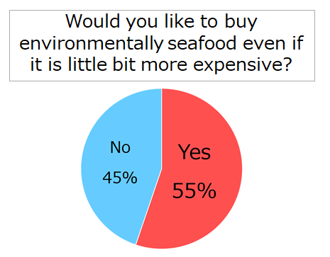 The results of our survey (Would you like to buy environmentally seafood even if it is little bit more expensive?)