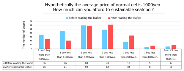 The results of our survey (Hypothetically the averagu price of normal eel is 1000 yen. How much can you afford to sustainable seafood?)